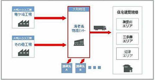20190228daiwabutsuryu4 500x259 - 大和物流/神奈川で物流総合効率化法認定の物流センター稼働
