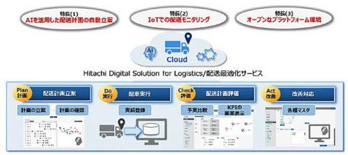新サービスを利用した配送業務フローのイメージ