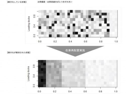 アルゴリズムによる在庫配置最適化イメージ