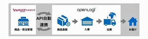 20190304openlogi1 500x134 - オープンロジ/Yahoo!ショッピングの物流パートナー賞を受賞
