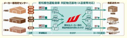 若松梱包運輸倉庫の強みである4 温度帯共同配送の概要