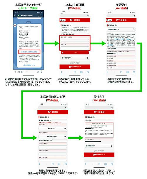 LINEの通知メッセージによる配達予定通知の利用イメージ