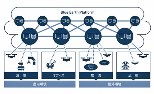 Blue Earth Platform(BEP)
