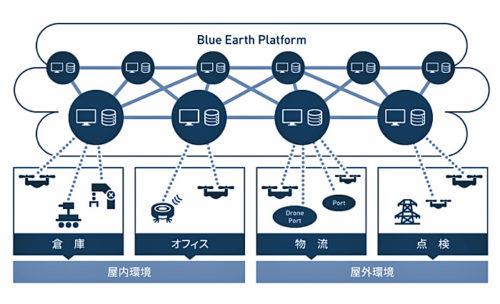 Blue Earth Platform(BEP)
