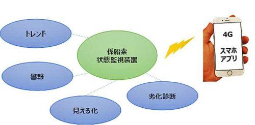 システムのイメージ図