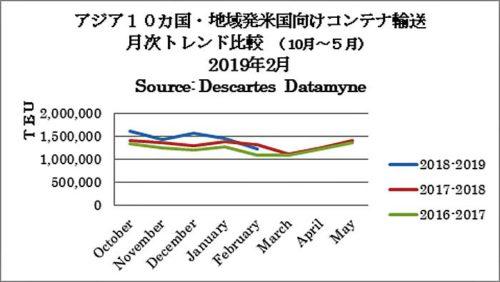 アジア10か国・地域発米国向けコンテナ輸送 月次トレンド比較(10月~5月)2019年2月