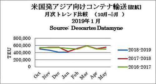 米国発アジア向けコンテナ輸送(復航)月次トレンド比較(10月~5月)2019年1月