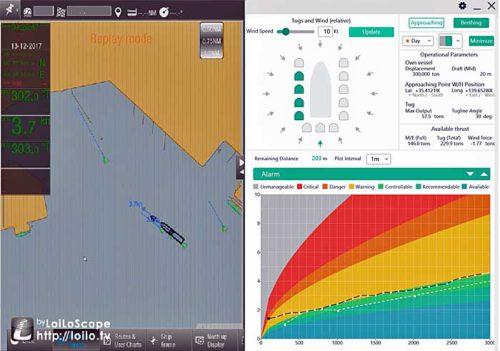 電子海図(左)、気象データや自船のパラメータ(右上)、安全に着岸可能な状態かを色分けで示したグラフ(右下)