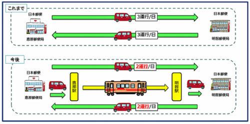 20190312yubin 500x248 - 日本郵便、明知鉄道/3月16日から郵便物等の客貨混載開始