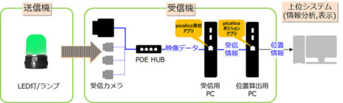 picalicoの概要