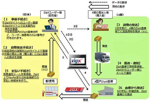 ZipXサービスのフロー図