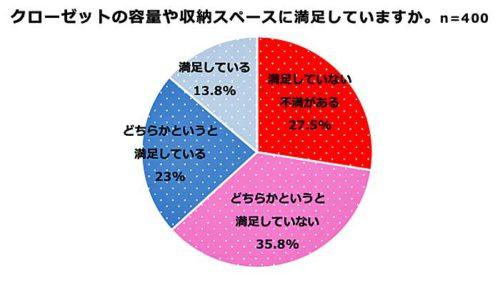 25~59歳の女性400人を対象とした調査結果