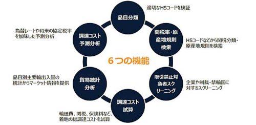 データベースを構成する6つの機能