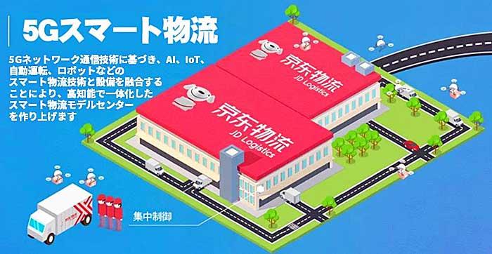 京東集団/上海で中国初の5Gスマート物流モデルセンター建設