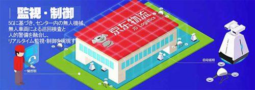 20190327jindon2 500x176 - 京東集団/上海で中国初の5Gスマート物流モデルセンター建設