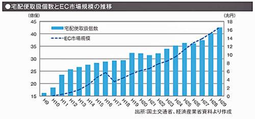 ガイドライン内の宅配便取扱個数とEC市場規模の推移