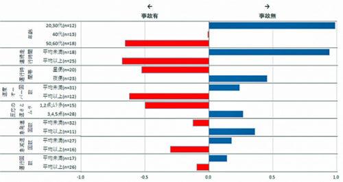 運転特性と車両事故発生率との関係性