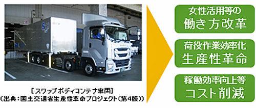 20190328kokkosyo21 500x212 - 国交省/スワップボディコンテナ車両利活用のガイドラインを策定