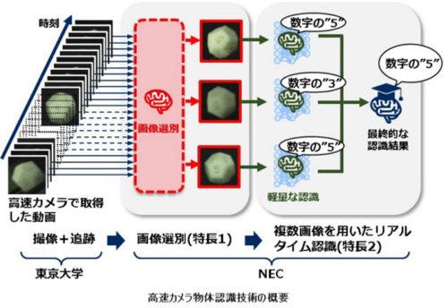 20190328nec 500x344 - NEC/検品作業を効率化する物体認識技術を開発