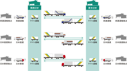 運行のイメージ
