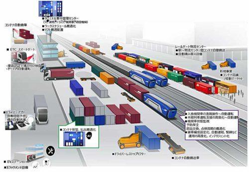 将来のスマートターミナル(イメージ)