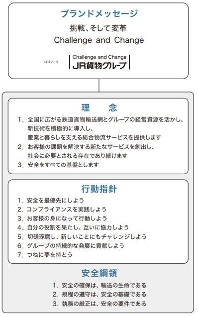 20190329jrkamotsu - JR貨物/グループの理念や行動指針等を制定