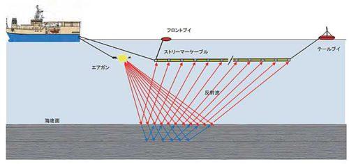 物理探査のイメージ(提供:JOGMEC)