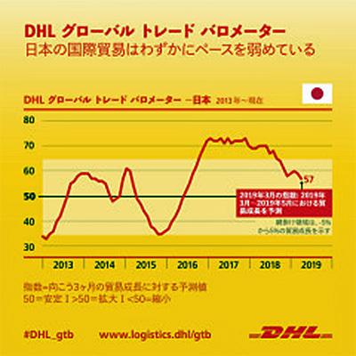 20190408dhl - DHL/国際貿易は今後3か月鈍化、日本はインフラ投資でプラス成長