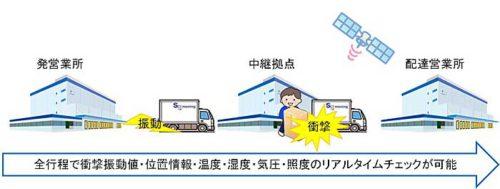 ロガー通信BOXによる情報のリアルタイム確認