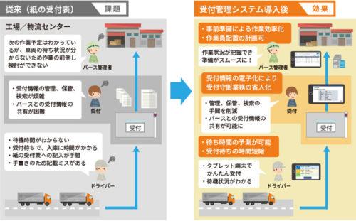20190418cec1 500x311 - CEC/トラックの物流ICTソリューションに「受付管理システム」追加
