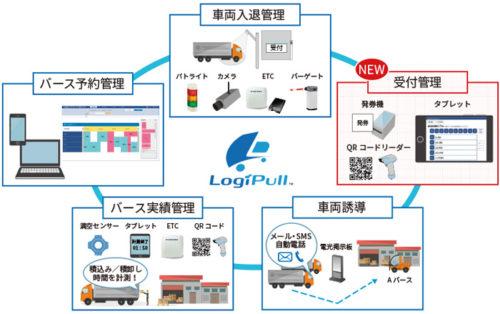 20190418cec2 500x314 - CEC/トラックの物流ICTソリューションに「受付管理システム」追加