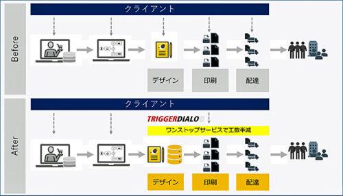 20190419yamato 500x286 - ヤマトダイアログ&メディア/DM制作システム販売開始