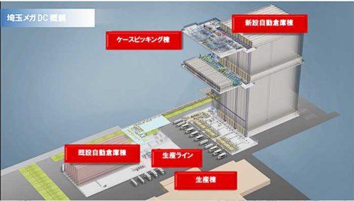20190422coca2 500x284 - コカ・コーラ/140億円超で埼玉に国内最大の自動物流センター建設