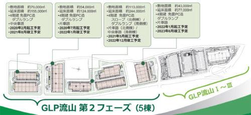 「GLP流山プロジェクト」の概要図