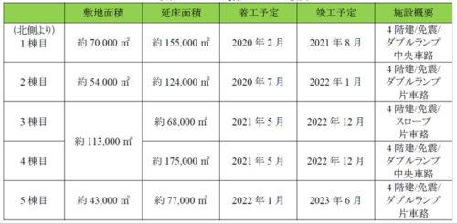 20190423glp6 500x245 - 日本GLP/千葉県流山市に国内最大級の全8棟、90万m2の物流施設開発