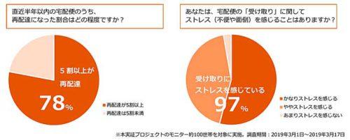 20190423lixil3 500x201 - LIXIL/東京都江東区などでIoT宅配ボックスの再配達削減実験に着手