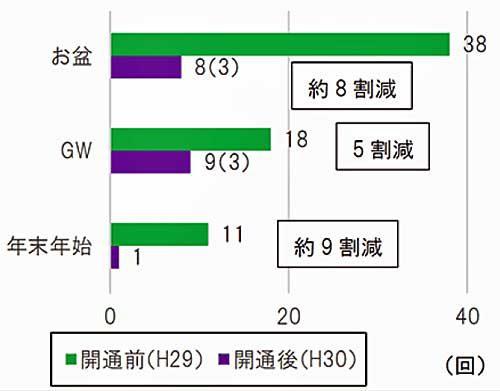 交通混雑期の渋滞回数(10km以上)