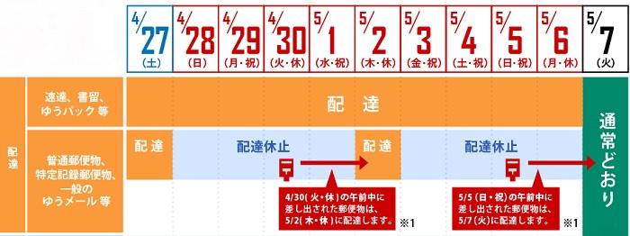 福山 通運 配達 日数