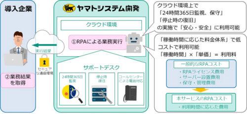 20190507ysd 500x231 - ヤマトシステム開発/監視・保守・復旧までのRPAサービスを提供開始