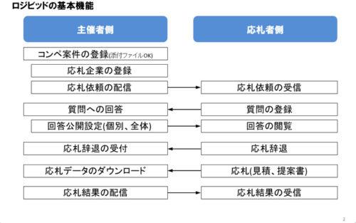 20190509flogi1 500x313 - 船井総研ロジ/クラウド型物流コンペ管理システムと新サービス提供開始