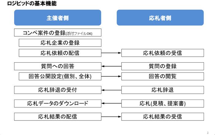 船井総研ロジ/クラウド型物流コンペ管理システムと新サービス提供開始