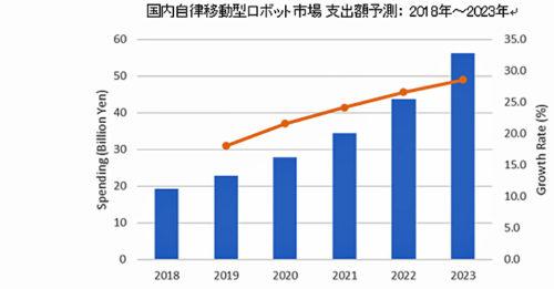 国内自立移動型ロボット市場支出額予測 2018年~2023年