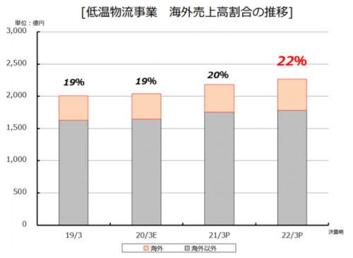 低温物流事業 海外売上高割合の推移