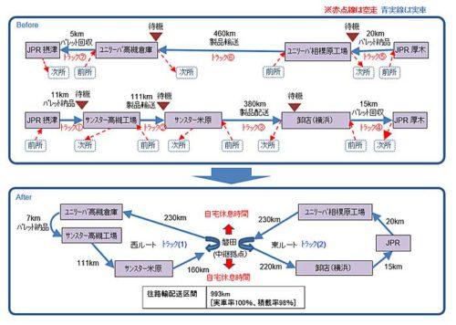 20190515unilever 500x356 - ユニリーバなど/スワップボディコンテナ車両用いた中継輸送で実証実験