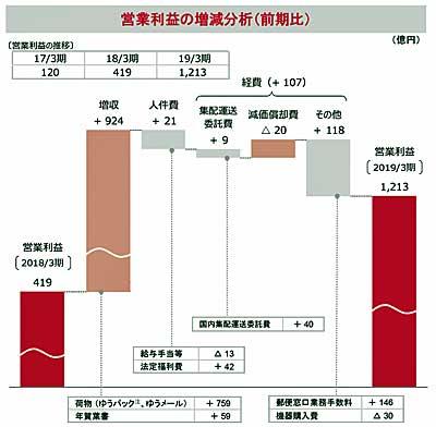 郵便・物流事業の営業利益増減分析