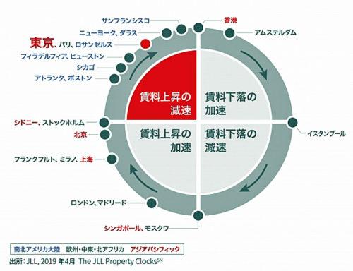 20190516jll 500x384 - JLL/東京圏の物流施設の空室率横ばい、賃料は0.8%上昇
