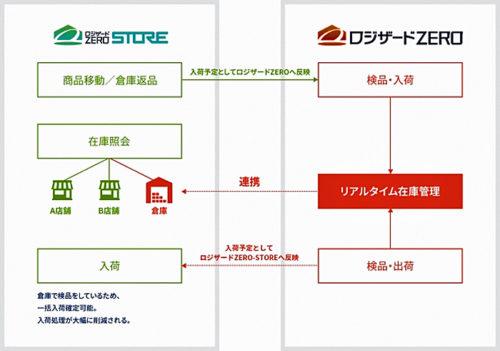 システム連携図