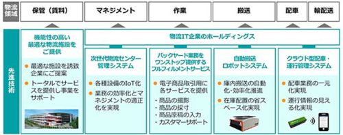20190524daiwa2 500x198 - 大和ハウス/広島市西区で物流施設建設からAI・ロボティクスまで一括提供