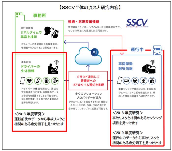 SSCV全体の流れと研究内容