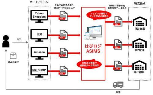20190527cre22 500x311 - ブレインウェーブ/出荷作業自動化システム「ASIMS」に新バージョン